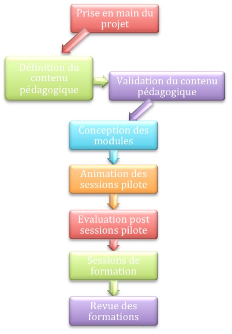 Form1pact, formation en Rhône-Alpes - Processus pédagogiques de qualité