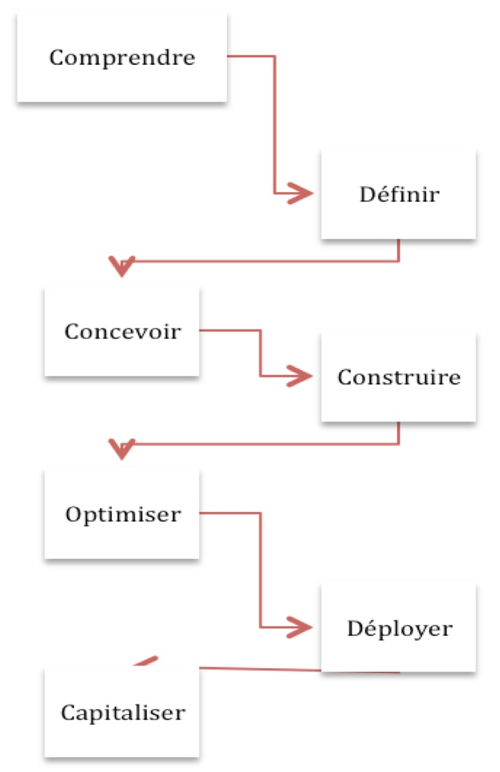 Form1pact, formation en Rhône-Alpes - Processus d'amélioration de la qualité